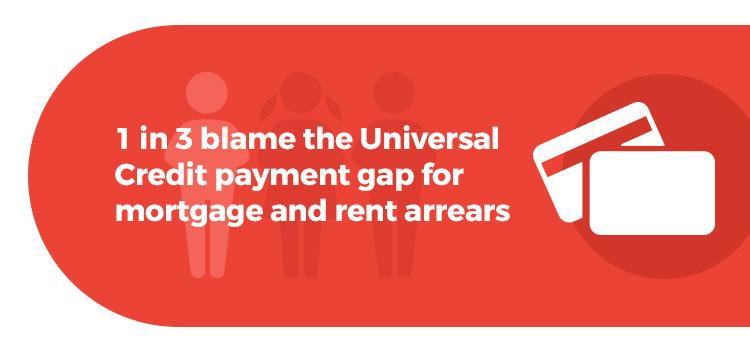 1 in 3 blame Universal Credit payment gap for mortgage arrears