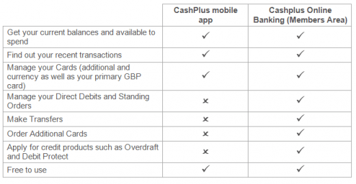 Cashplus Quick Guide